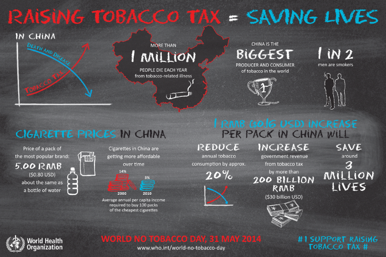 Raising tobacco taxes will save lives in China.